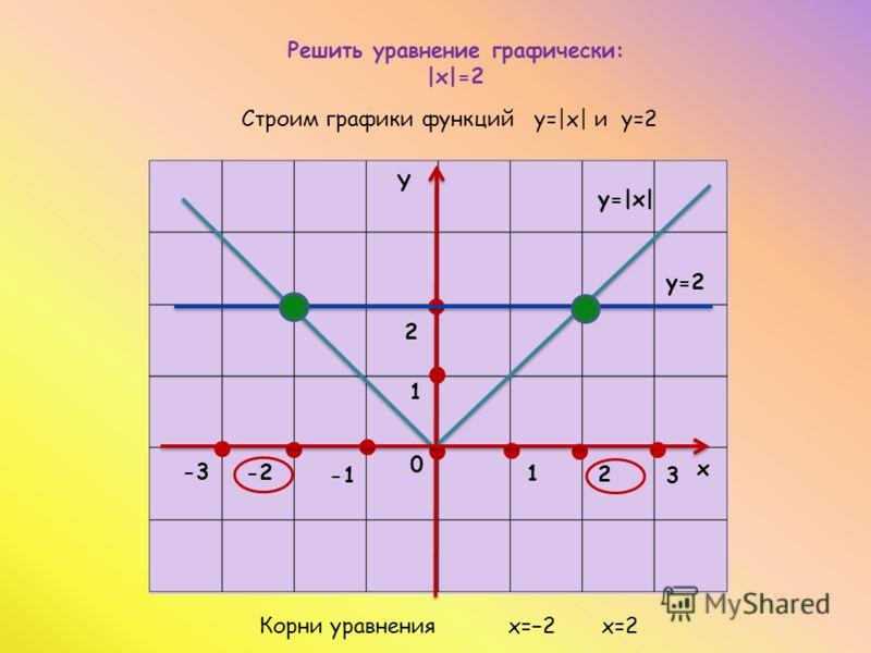 1 1 2 0 2 -2 х Y y=|x| y=2 -3-3 3 Решить уравнение графически: |x|=2 Строим графики функций y=|x| и y=2 Корни уравнения x=2 x=2