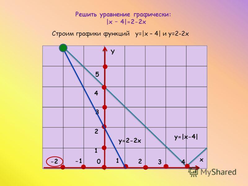 Решить уравнение графически: |x – 4|=2-2х Строим графики функций y=|x – 4| и y=2-2х -2 1 4 2 3 0 х Y y=|x-4| 1 2 3 y=2-2х 4 5