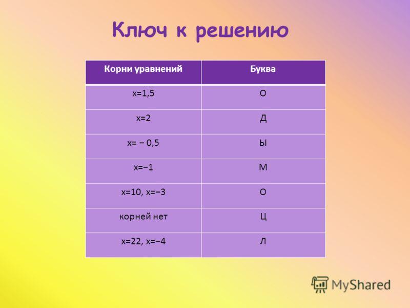 Корни уравненийБуква х=1,5О х=2Д х= 0,5Ы х=1М х=10, х=3О корней нетЦ х=22, х=4Л Ключ к решению