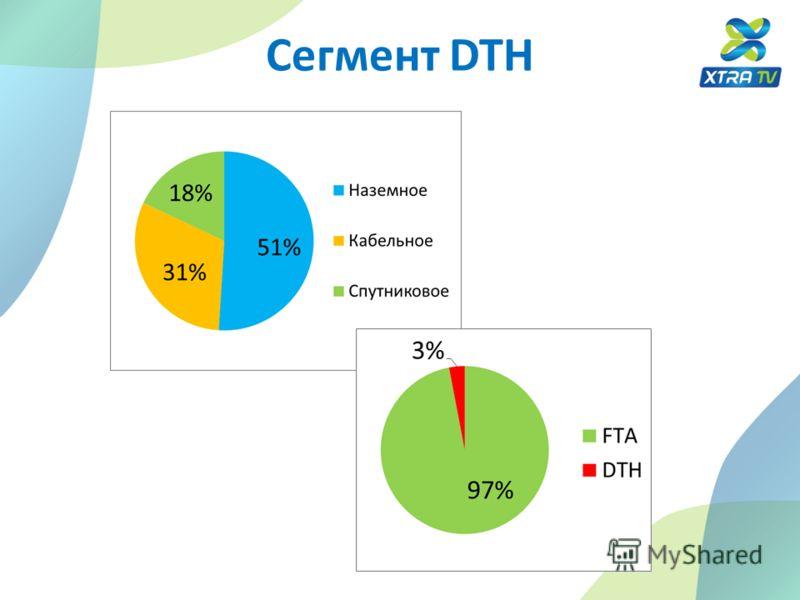 Сегмент DTH
