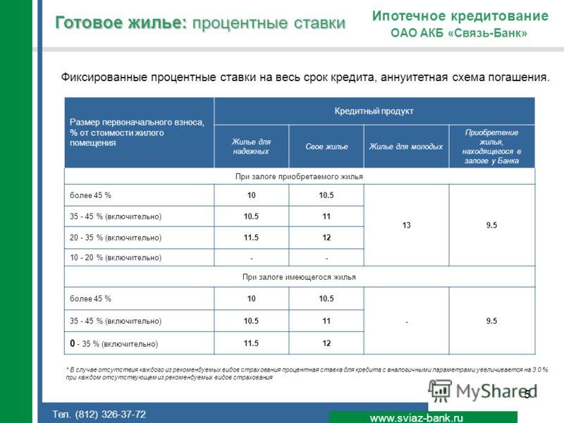 5 Готовое жилье: процентные ставки www.sviaz-bank.ru ОАО АКБ «Связь-Банк» Ипотечное кредитование * В случае отсутствия каждого из рекомендуемых видов страхования процентная ставка для кредита с аналогичными параметрами увеличивается на 3.0 % при кажд