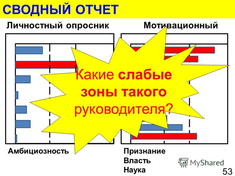СВОДНЫЙ ОТЧЕТ Личностный опросникМотивационный 53 АмбициозностьПризнание Власть Наука Какие слабые зоны такого руководителя?