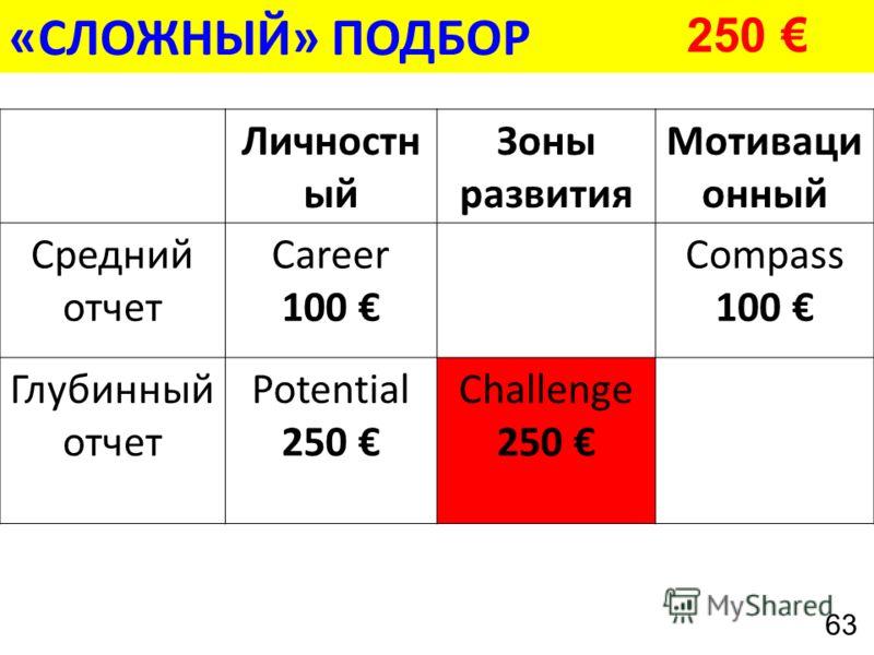 «СЛОЖНЫЙ» ПОДБОР Личностн ый Зоны развития Мотиваци онный Средний отчет Career 100 Compass 100 Глубинный отчет Potential 250 Challenge 250 63