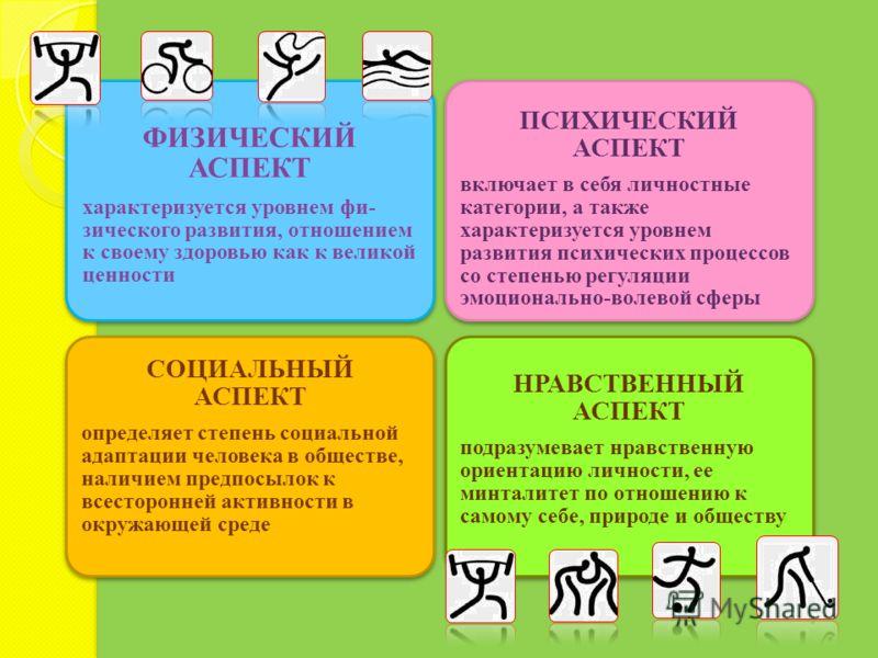 ФИЗИЧЕСКИЙ АСПЕКТ характеризуется уровнем фи- зического развития, отношением к своему здоровью как к великой ценности ПСИХИЧЕСКИЙ АСПЕКТ включает в себя личностные категории, а также характеризуется уровнем развития психических процессов со степенью