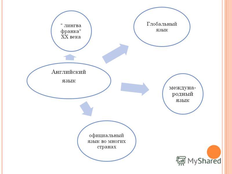 Английский язык междуна- родный язык  лингва франка XX века официальный язык во многих странах Глобальный язык