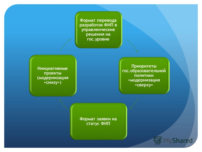 Формат перевода разработок ФИП в управленческие решения на гос.уровне Приоритеты гос.образовательной политики «модернизация «сверху» Формат заявки на статус ФИП Инициативные проекты (модернизация «снизу»)