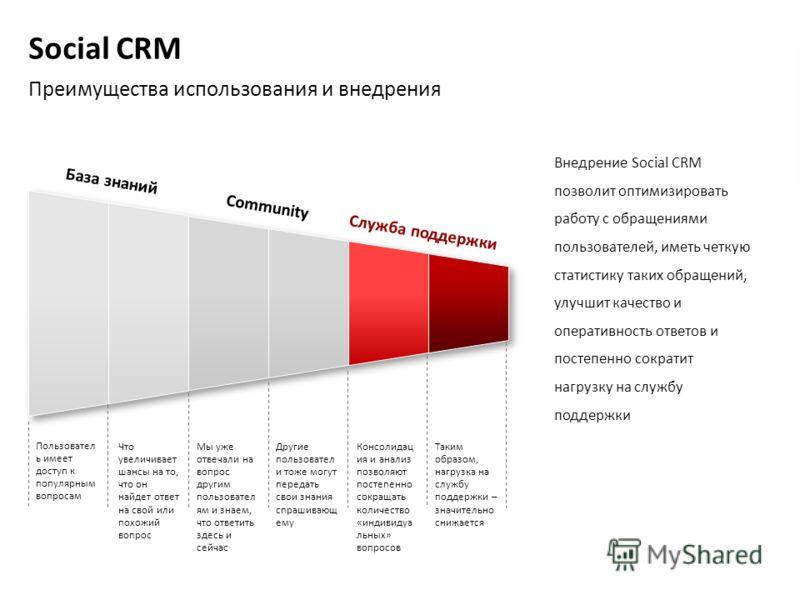 Social CRM Преимущества использования и внедрения Внедрение Social CRM позволит оптимизировать работу с обращениями пользователей, иметь четкую статистику таких обращений, улучшит качество и оперативность ответов и постепенно сократит нагрузку на слу