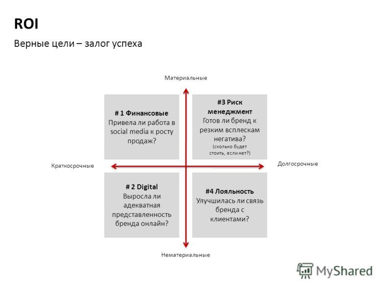 ROI Верные цели – залог успеха # 1 Финансовые Привела ли работа в social media к росту продаж? #3 Риск менеджмент Готов ли бренд к резким всплескам негатива? (сколько будет стоить, если нет?) # 2 Digital Выросла ли адекватная представленность бренда