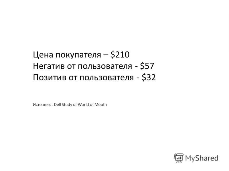 Цена покупателя – $210 Негатив от пользователя - $57 Позитив от пользователя - $32 Источник : Dell Study of World of Mouth