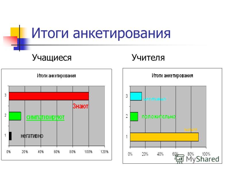 Итоги анкетирования УчащиесяУчителя
