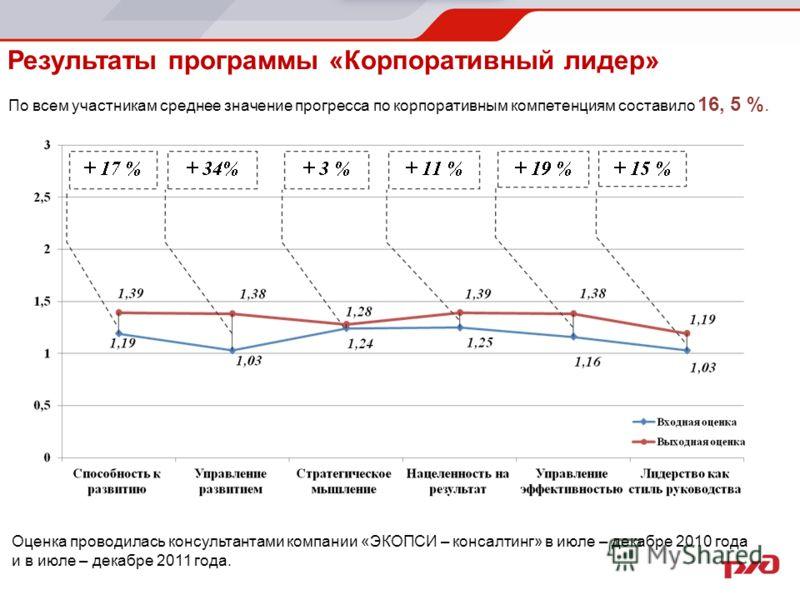 Результаты программы «Корпоративный лидер» По всем участникам среднее значение прогресса по корпоративным компетенциям составило 16, 5 %. Оценка проводилась консультантами компании «ЭКОПСИ – консалтинг» в июле – декабре 2010 года и в июле – декабре 2