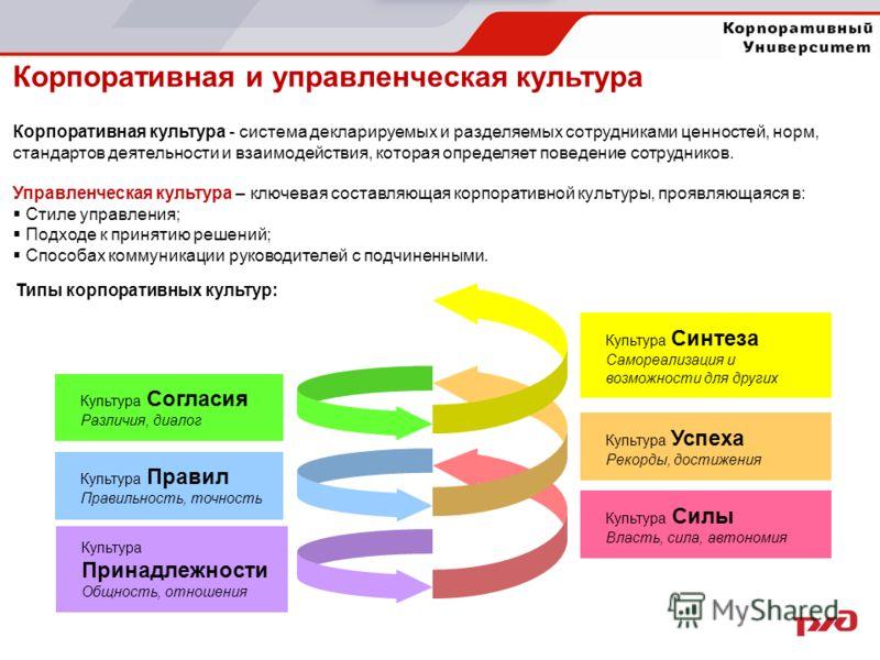 Корпоративная и управленческая культура Корпоративная культура - система декларируемых и разделяемых сотрудниками ценностей, норм, стандартов деятельности и взаимодействия, которая определяет поведение сотрудников. Управленческая культура – ключевая