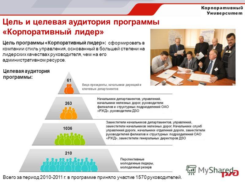 Цель и целевая аудитория программы «Корпоративный лидер» Вице-президенты, начальники дирекций и ключевых департаментов 61 263 1036 210 Цель программы «Корпоративный лидер»: сформировать в компании стиль управления, основанный в большей степени на лид
