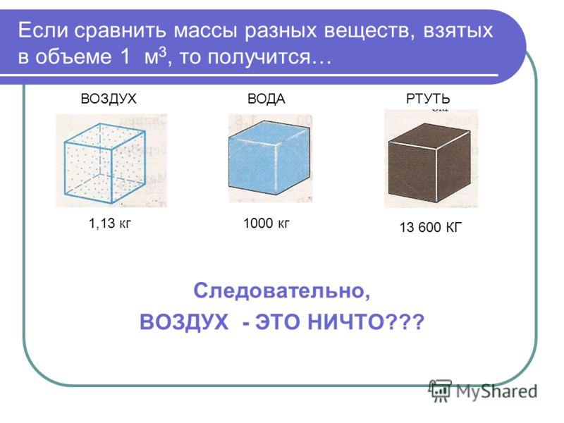 Если сравнить массы разных веществ, взятых в объеме 1 м 3, то получится… Следовательно, ВОЗДУХ - ЭТО НИЧТО??? ВОЗДУХВОДАРТУТЬ 1,13 кг1000 кг 13 600 КГ