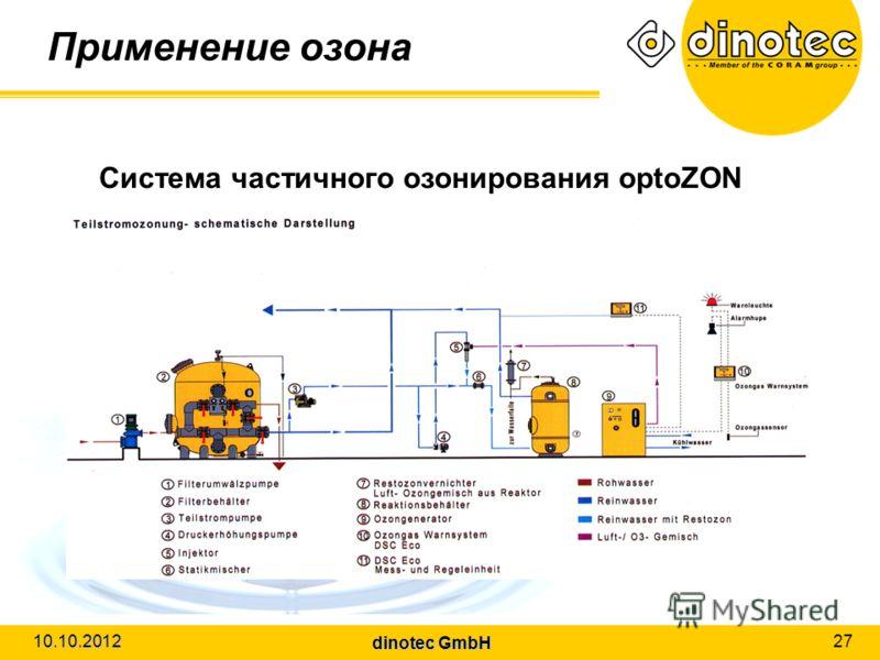 dinotec GmbH 10.10.2012 27 Применение озона Система частичного озонирования optoZON