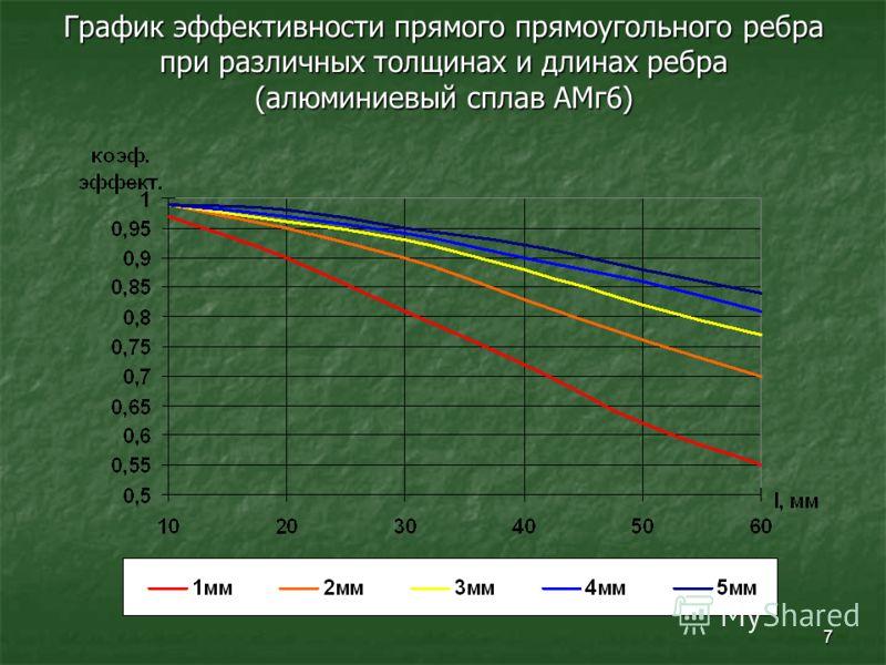 7 График эффективности прямого прямоугольного ребра при различных толщинах и длинах ребра (алюминиевый сплав АМг6)