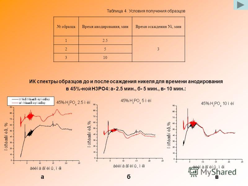 образцаВремя анодирования, минВремя осаждения Ni, мин 12.5 3 25 310 Таблица 4. Условия получения образцов ИК спектры образцов до и после осаждения никеля для времени анодирования в 45%-ной H3PO4: а- 2.5 мин., б- 5 мин., в- 10 мин.: а б в