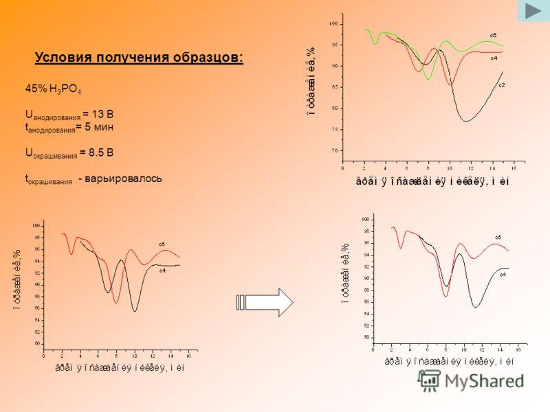 Условия получения образцов: 45% H 3 PO 4 U анодирования = 13 В t анодирования = 5 мин U окрашивания = 8.5 В t окрашивания - варьировалось