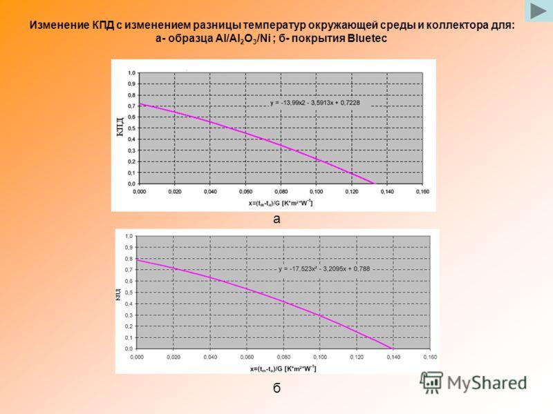 а б Изменение КПД с изменением разницы температур окружающей среды и коллектора для: а- образца Al/Al 2 O 3 /Ni ; б- покрытия Bluetec