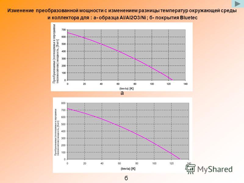 а б Изменение преобразованной мощности с изменением разницы температур окружающей среды и коллектора для : а- образца Al/Al2O3/Ni ; б- покрытия Bluetec