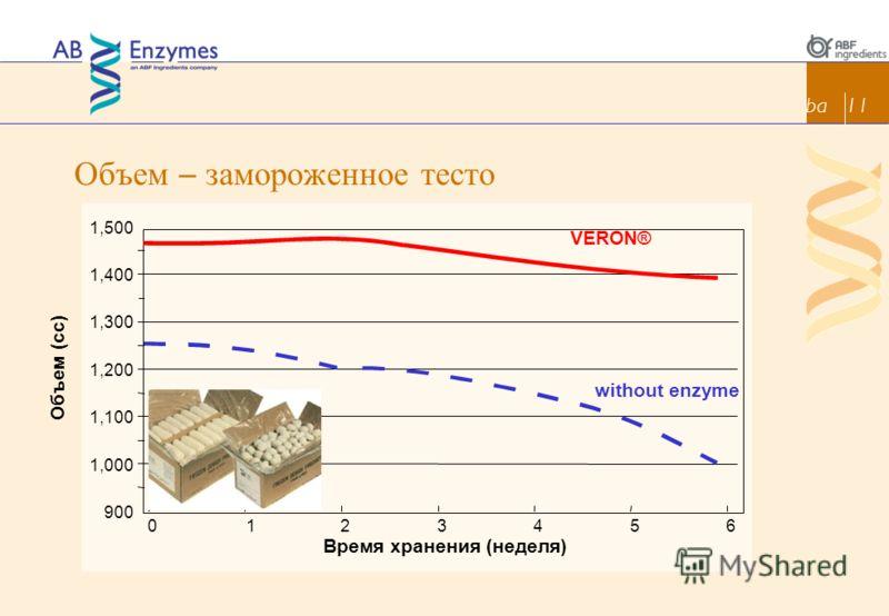 Объем – замороженное тесто ba 11 1,500 1,400 1,300 1,200 Объем (cc) 1,100 1,000 900 0123456 Время хранения (неделя) VERON® without enzyme