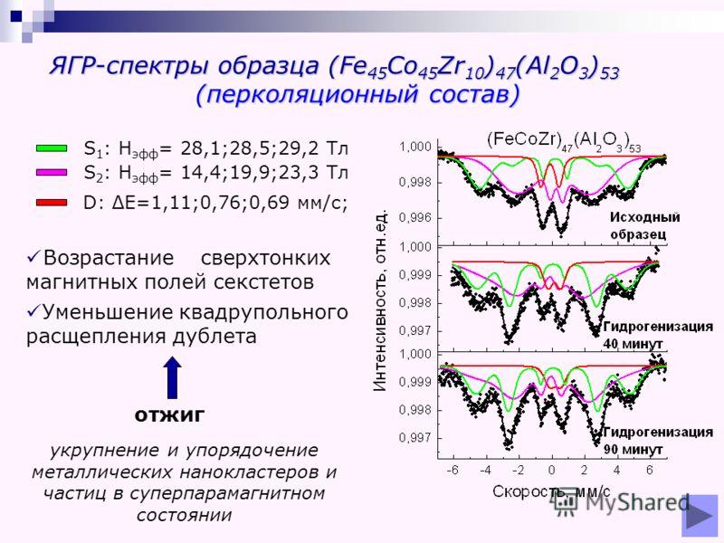 ЯГР-спектры образца (Fe 45 Co 45 Zr 10 ) 47 (Al 2 O 3 ) 53 (перколяционный состав) D: Е=1,11;0,76;0,69 мм/с; Возрастание сверхтонких магнитных полей секстетов Уменьшение квадрупольного расщепления дублета отжиг укрупнение и упорядочение металлических
