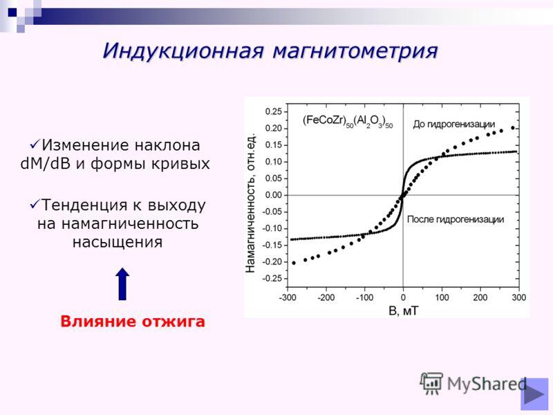 Индукционная магнитометрия Изменение наклона dM/dB и формы кривых Тенденция к выходу на намагниченность насыщения Влияние отжига
