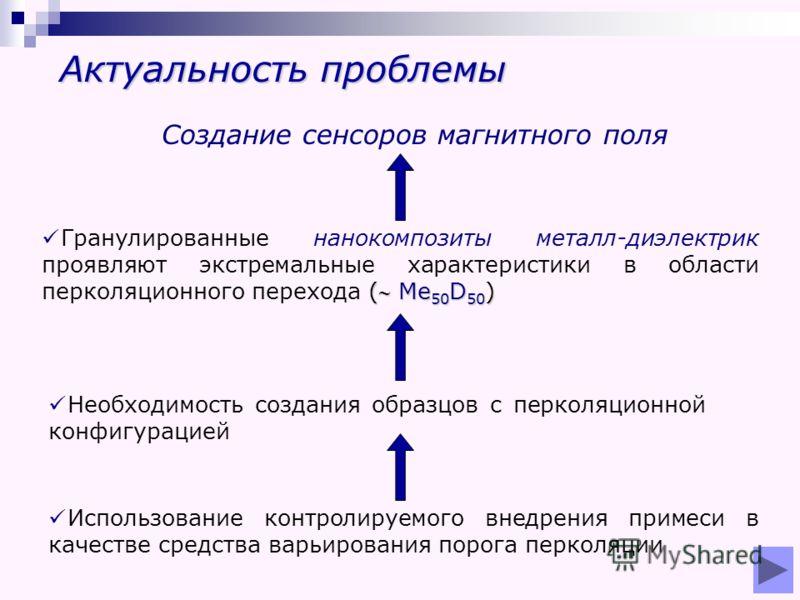Актуальность проблемы Необходимость создания образцов с перколяционной конфигурацией Использование контролируемого внедрения примеси в качестве средства варьирования порога перколяции ( Me 50 D 50 ) Гранулированные нанокомпозиты металл-диэлектрик про
