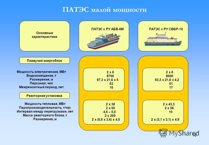16 ПАТЭС малой мощности ПАТЭС с РУ АБВ-6М ПАТЭС с РУ СВБР-10 Основные характеристики Плавучий энергоблок Реакторная установка 2 х 6 8700 97,3 x 21,6 x 5 53 10 Мощность электрическая, МВт Водоизмещение, т Размерения, м Персонал, чел Межремонтный перио