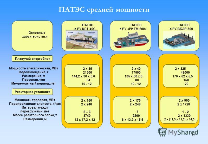 17 ПАТЭС средней мощности Основные характеристики ПАТЭС с РУ КЛТ-40С ПАТЭС с РУ «РИТМ-200» ПАТЭС с РУ ВБЭР-300 Плавучий энергоблок Мощность электрическая, МВт Водоизмещение, т Размерения, м Персонал, чел Межремонтный период, лет Реакторная установка