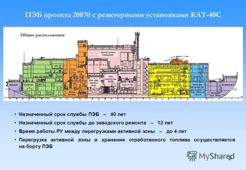 5 ПЭБ проекта 20870 с реакторными установками КЛТ-40С Общее расположение Назначенный срок службы ПЭБ – 40 лет Назначенный срок службы до заводского ремонта – 12 лет Время работы РУ между перегрузками активной зоны – до 4 лет Перегрузка активной зоны