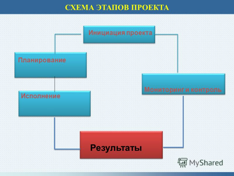СХЕМА ЭТАПОВ ПРОЕКТА Мониторинг и контроль Инициация проекта Планирование Исполнение Результаты