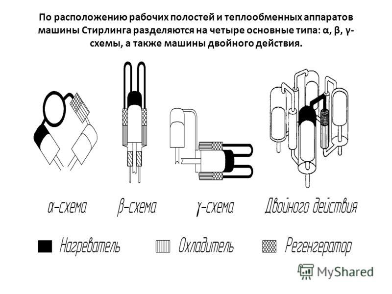 По расположению рабочих полостей и теплообменных аппаратов машины Стирлинга разделяются на четыре основные типа: α, β, γ- схемы, а также машины двойного действия.