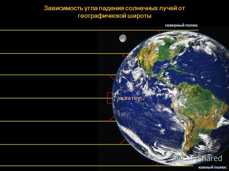 Зависимость угла падения солнечных лучей от географической широты экватор северный полюс южный полюс