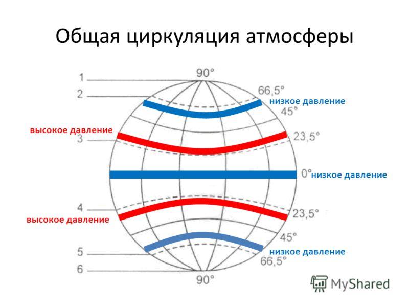 Общая циркуляция атмосферы низкое давление высокое давление