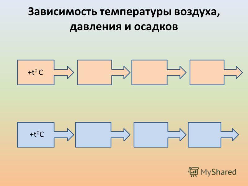Зависимость температуры воздуха, давления и осадков +t 0 С +t0С+t0С