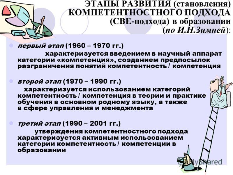 ЭТАПЫ РАЗВИТИЯ (становления) КОМПЕТЕНТНОСТНОГО ПОДХОДА (СВЕ-подхода) в образовании (по И.Н.Зимней): первый этап (1960 – 1970 гг.) характеризуется введением в научный аппарат категории «компетенция», созданием предпосылок разграничения понятий компете