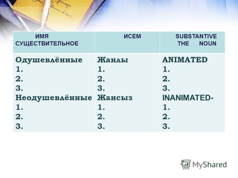 ИМЯ СУЩЕСТВИТЕЛЬНОЕ ИСЕМ SUBSTANTIVE THE NOUN Одушевлённые 1. 2. 3. Неодушевлённые 1. 2. 3. Жанлы 1. 2. 3. Жансыз 1. 2. 3. ANIMATED 1. 2. 3. INANIMATED- 1. 2. 3.