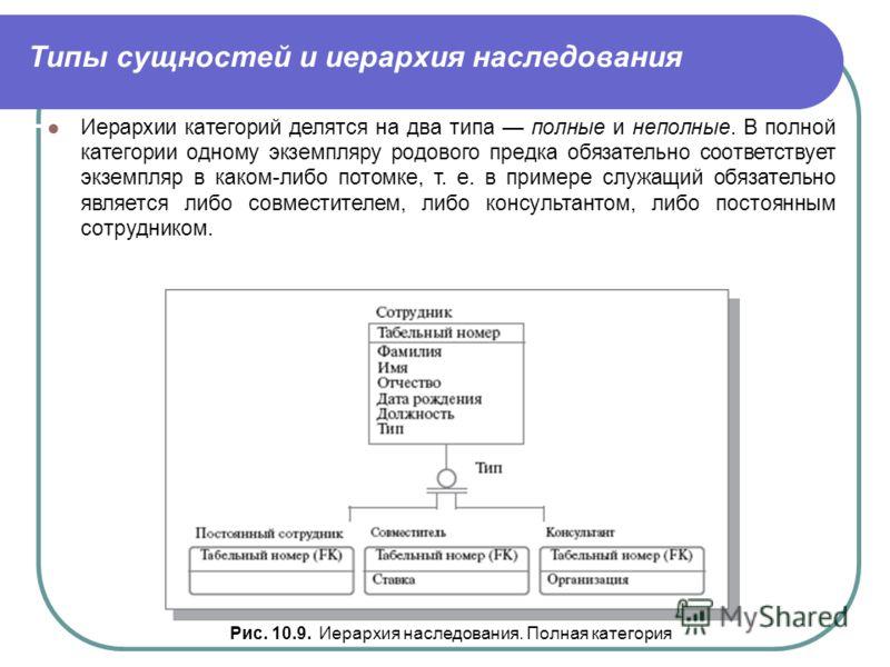 Типы сущностей и иерархия наследования Рис. 10.9. Иерархия наследования. Полная категория Иерархии категорий делятся на два типа полные и неполные. В полной категории одному экземпляру родового предка обязательно соответствует экземпляр в каком-либо