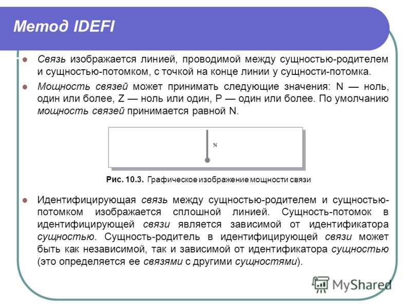 Метод IDEFI Связь изображается линией, проводимой между сущностью-родителем и сущностью-потомком, с точкой на конце линии у сущности-потомка. Мощность связей может принимать следующие значения: N ноль, один или более, Z ноль или один, Р один или боле
