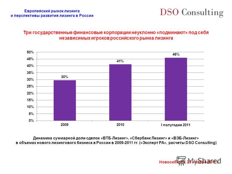 Европейский рынок лизинга и перспективы развития лизинга в России Новосибирск, 28 ноября 2011 г. Три государственные финансовые корпорации неуклонно «подминают» под себя независимых игроков российского рынка лизинга Динамика суммарной доли сделок «ВТ