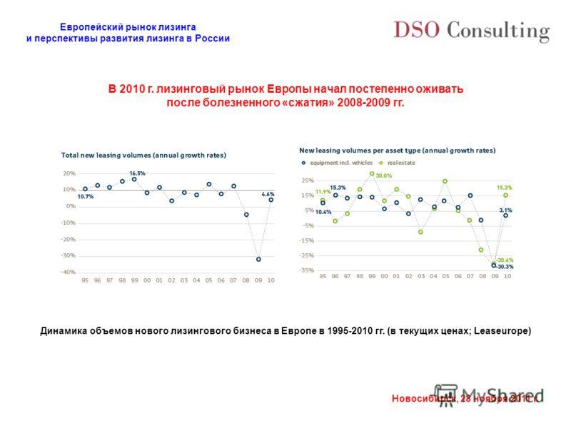 Европейский рынок лизинга и перспективы развития лизинга в России Новосибирск, 28 ноября 2011 г. В 2010 г. лизинговый рынок Европы начал постепенно оживать после болезненного «сжатия» 2008-2009 гг. Динамика объемов нового лизингового бизнеса в Европе
