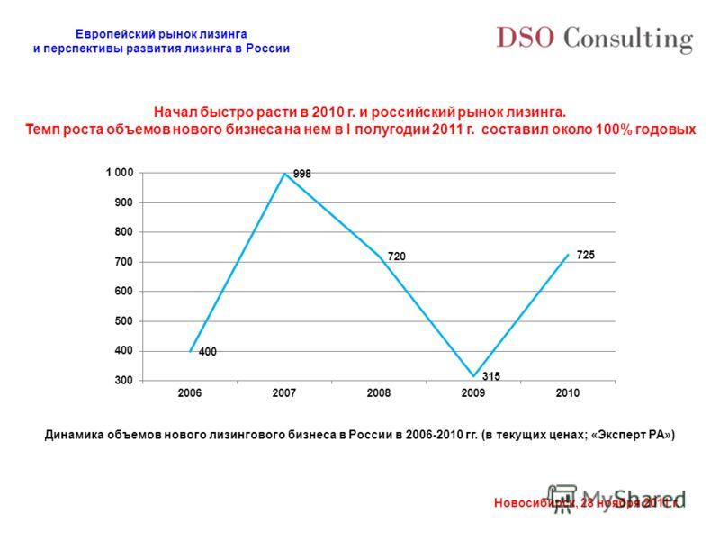 Европейский рынок лизинга и перспективы развития лизинга в России Новосибирск, 28 ноября 2011 г. Начал быстро расти в 2010 г. и российский рынок лизинга. Темп роста объемов нового бизнеса на нем в I полугодии 2011 г. составил около 100% годовых Динам