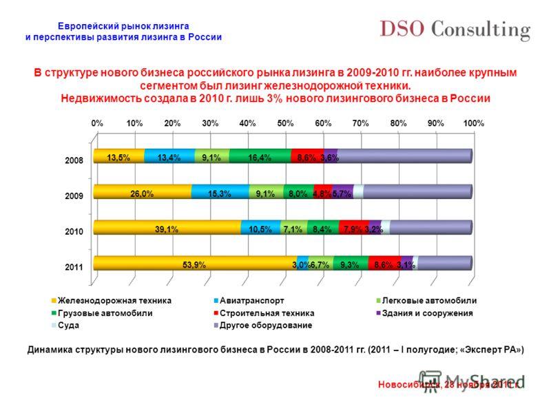 Европейский рынок лизинга и перспективы развития лизинга в России Новосибирск, 28 ноября 2011 г. В структуре нового бизнеса российского рынка лизинга в 2009-2010 гг. наиболее крупным сегментом был лизинг железнодорожной техники. Недвижимость создала