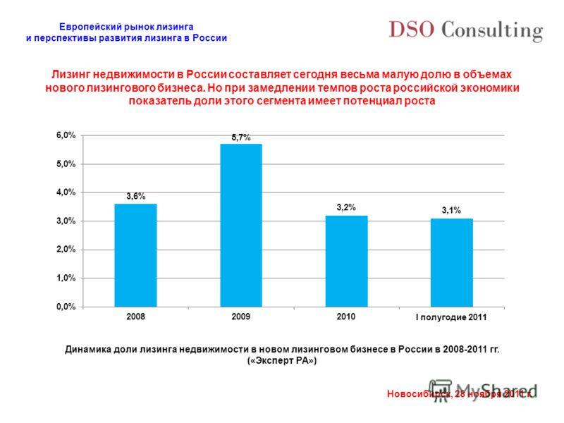 Европейский рынок лизинга и перспективы развития лизинга в России Новосибирск, 28 ноября 2011 г. Лизинг недвижимости в России составляет сегодня весьма малую долю в объемах нового лизингового бизнеса. Но при замедлении темпов роста российской экономи