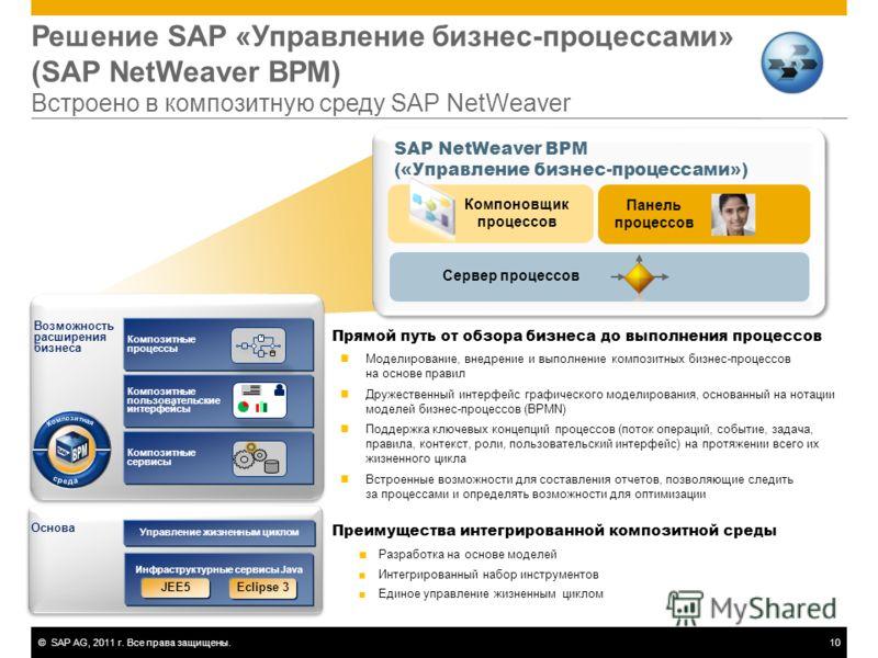 ©SAP AG, 2011 г. Все права защищены.10 Решение SAP «Управление бизнес-процессами» (SAP NetWeaver BPM) Встроено в композитную среду SAP NetWeaver Сервер процессов Компоновщик процессов Панель процессов Панель процессов SAP NetWeaver BPM («Управление б