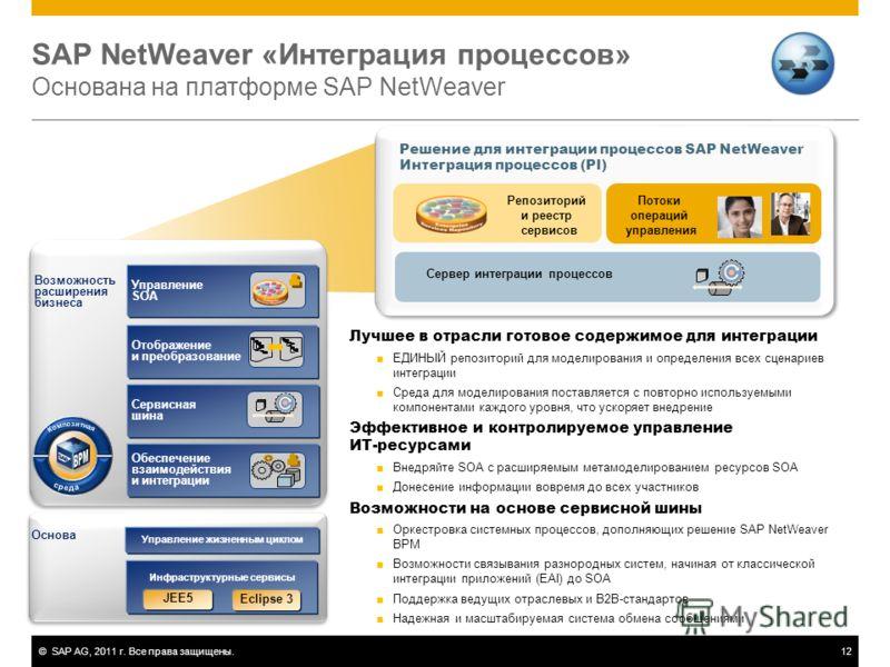 ©SAP AG, 2011 г. Все права защищены.12 SAP NetWeaver «Интеграция процессов» Основана на платформе SAP NetWeaver Возможность расширения бизнеса Основа Инфраструктурные сервисы Управление жизненным циклом Eclipse 3 JEE5 Сервисная шина Обеспечение взаим