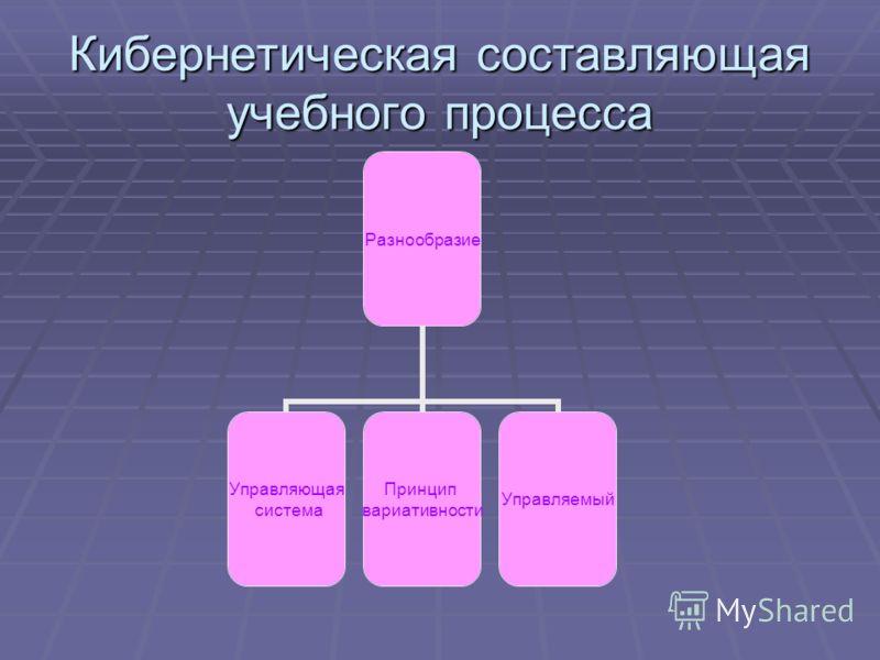 Кибернетическая составляющая учебного процесса Разнообразие Управляющая система Принцип вариативности Управляемый