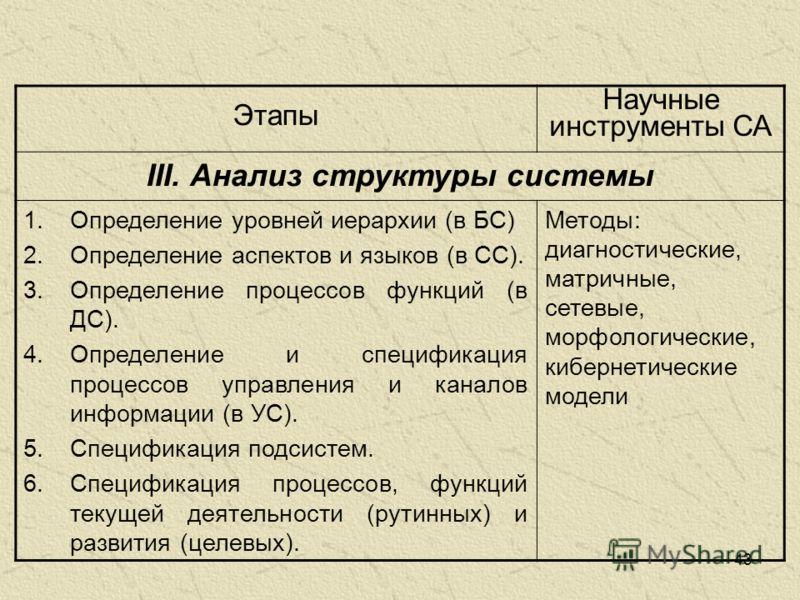 43 Этапы Научные инструменты СА III. Анализ структуры системы 1.Определение уровней иерархии (в БС) 2.Определение аспектов и языков (в СС). 3.Определение процессов функций (в ДС). 4.Определение и спецификация процессов управления и каналов информации