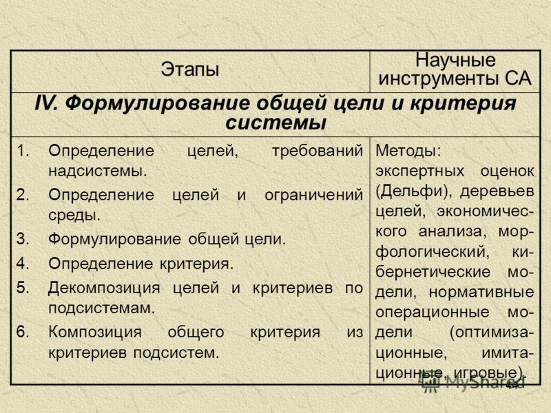 44 Этапы Научные инструменты СА IV. Формулирование общей цели и критерия системы 1.Определение целей, требований надсистемы. 2.Определение целей и ограничений среды. 3.Формулирование общей цели. 4.Определение критерия. 5.Декомпозиция целей и критерие